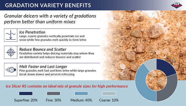Ice Slicer graphic showing the benefits of gradation variety in deicers