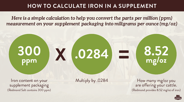 How to calculate the amount of iron in a supplement for your cattle