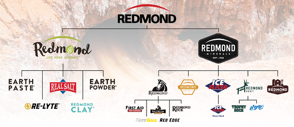 Products harvested from the Redmond mineral and clay deposit