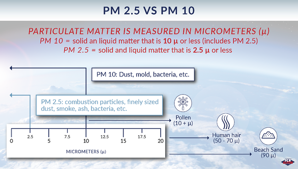 Ice Slicer graphic on the differences between PM 2.5 and PM 10
