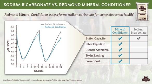 Redmond conditioner buffers rumen as well as sodium bicarbonate