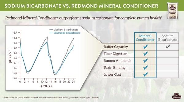 Redmond mineral conditioner improves rumen health better than sodium bicarbonate