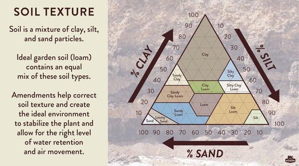 Amending soil texture