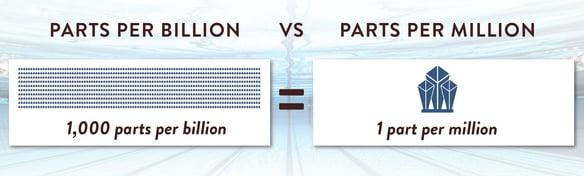 Parts per billion vs parts per million